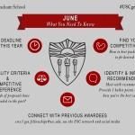 USC GetFunded June